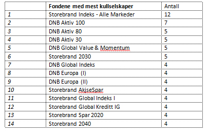 forvalter dnb norge