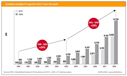 Kilde: EPIA Global Market Outlook for Photovoltaics until 2013, 2009 A.T. Kearney analysis.